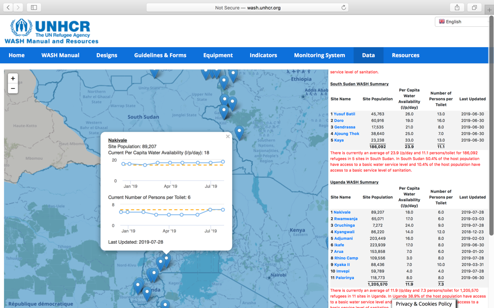UNHCR data portal